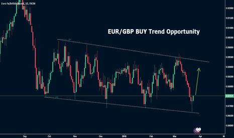 EURGBP: EUR/GBP Buy Trend Opportunity