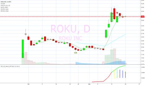 ROKU: Inside tight day