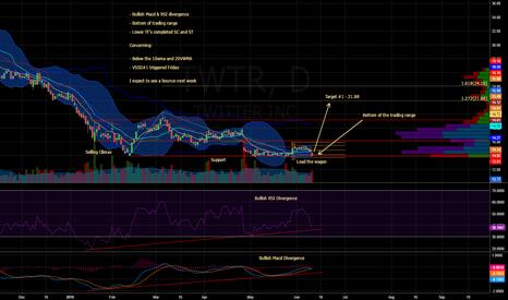 TWTR: TWTR - Daily Chart