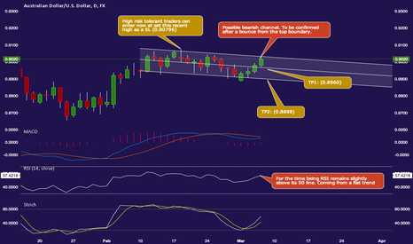 AUDUSD: Aussie Bearish Channel