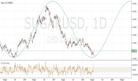 SUGARUSD: Zucchero Daily: probabile partenza ciclica triennale