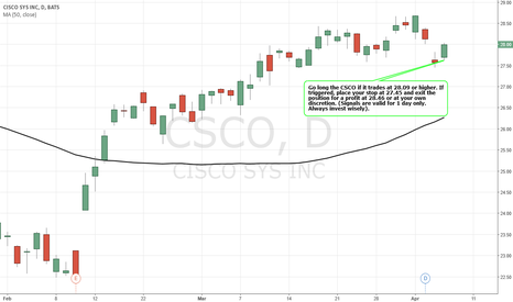 CSCO: Simple Trading Techniques – Pullback Candlestick Strategy