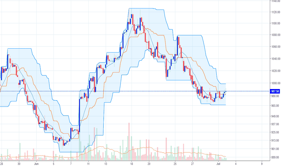 AJANTPHARM: go long for stop loss close below 9 EMA in hourly