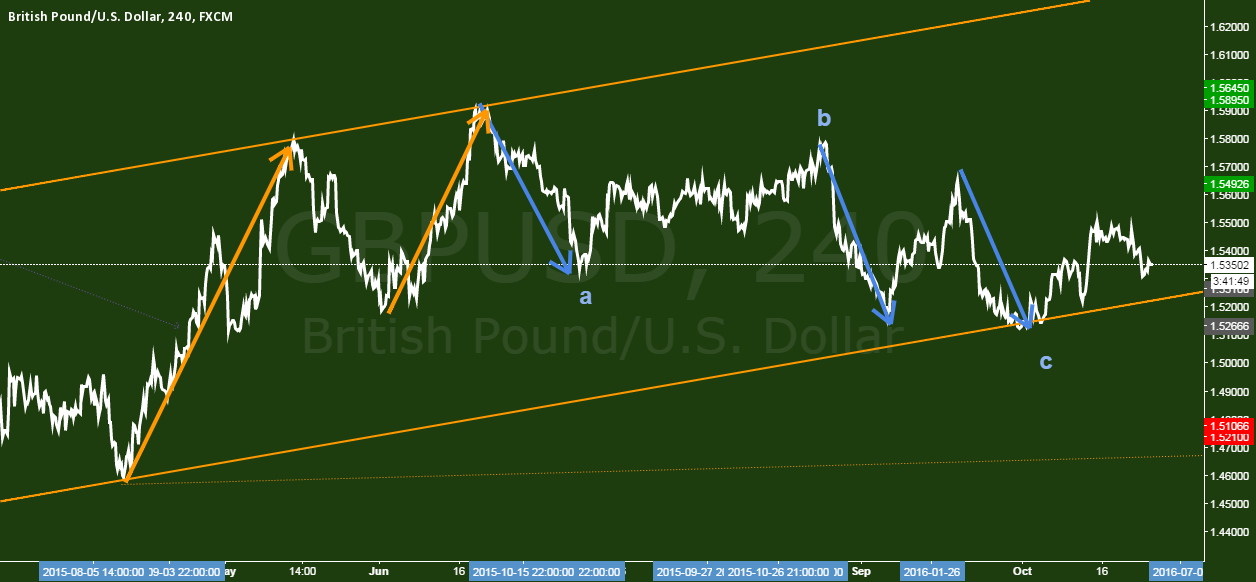 GBPUSD - The path of cable.