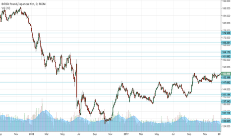 GBPJPY: GBPJPY Support/Resistance zones based on last 2 years