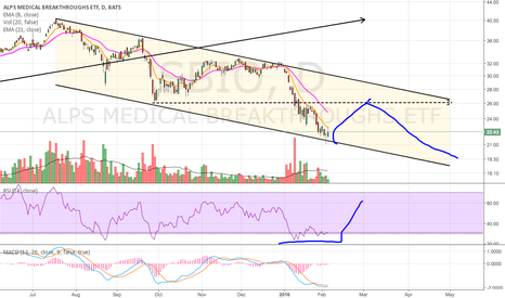 SBIO: Counter Trend Rally?