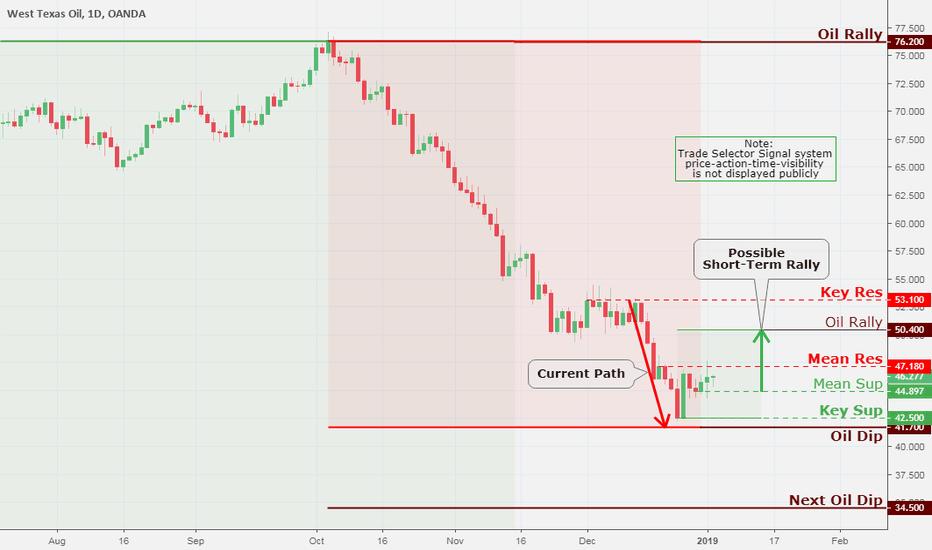 WTICOUSD: WTI Crude Oil Daily Chart Analysis 1/3