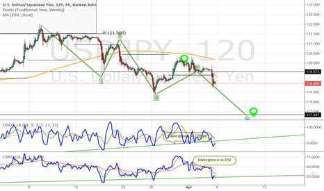 USDJPY: USDJPY - Down She Goes