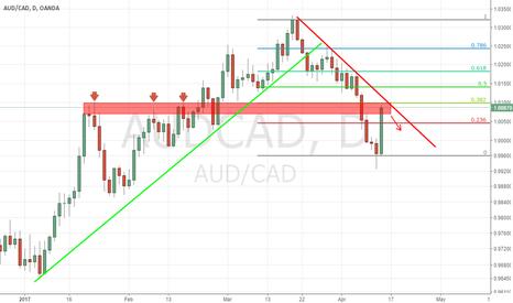 AUDCAD: AUDCAD Pullback To Descending Trendline