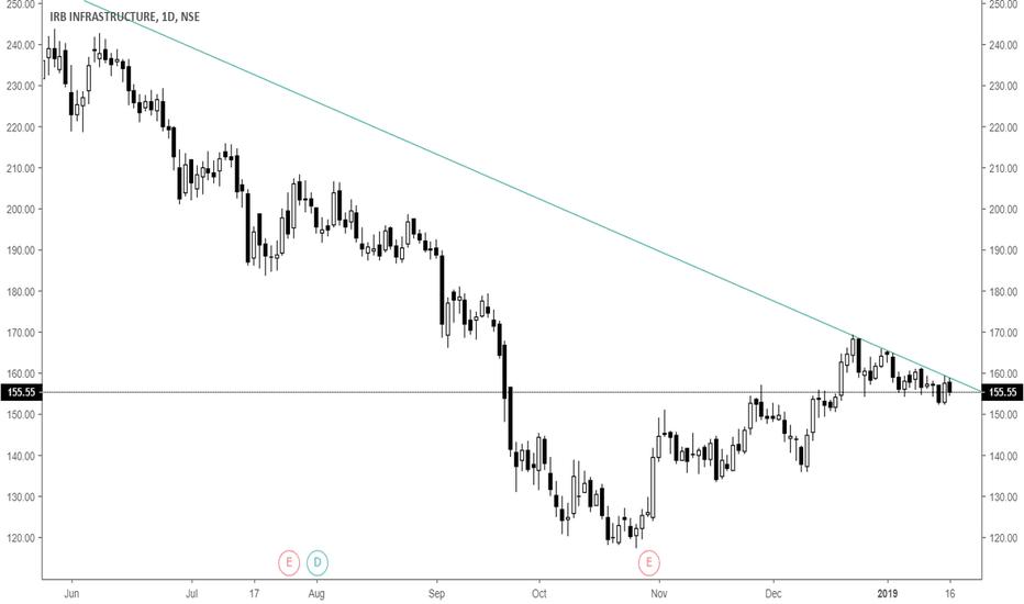 IRB: buy at break of trendline
