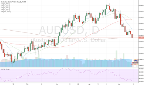 AUDUSD: CommodityHeatMat week 20 AUD