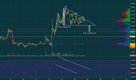 LTCUSD: Litecoin forms three lower peaks and descending triangle