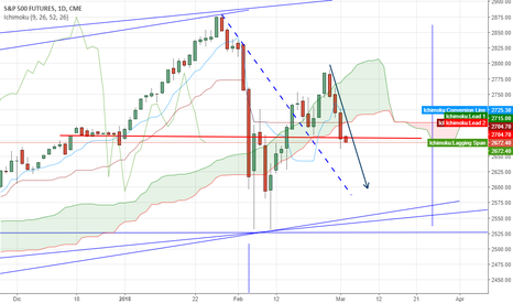 SP1!: SP500 future daily ichimoku