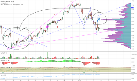 USOIL: The Correction Is Over