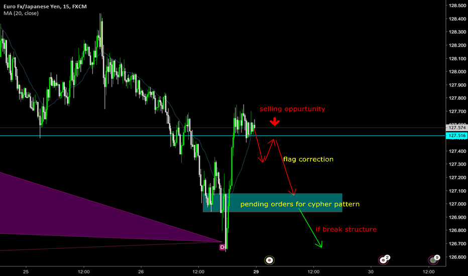 EURJPY: Downside risks dominated
