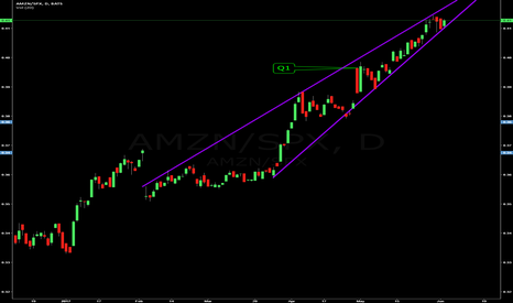 AMZN/SPX: Amazon / S&P500 - Some upside after break of $1000