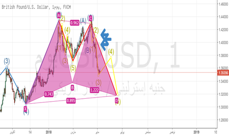 GBPUSD: buy then sell