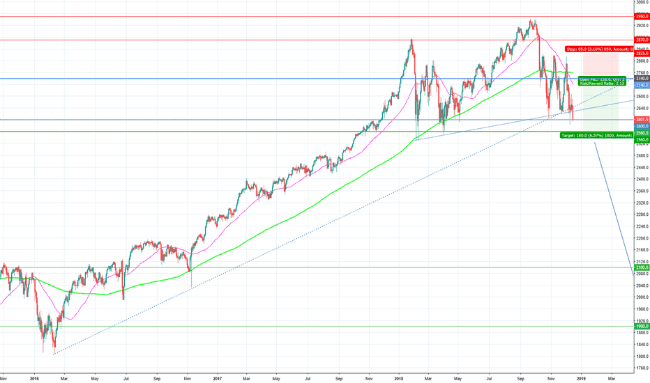 SPX500: Sell limit at 2740
