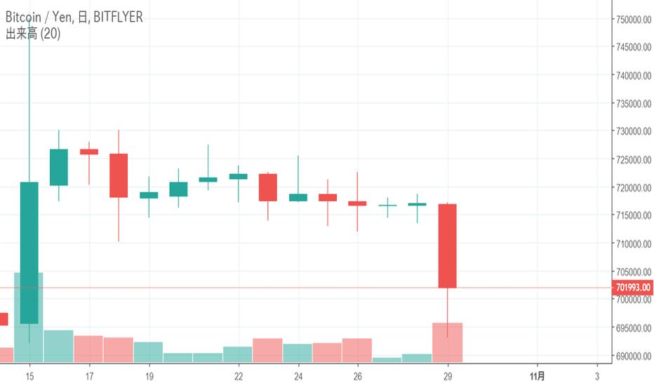 BTCJPY: ビットコイン(BTC)に突如出現した長い下ヒゲ、大きな動きの前兆となり得るのか?-10月29日チャート分析