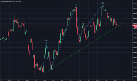 GBPJPY: Ascending triangle. ABCD forming aswell?