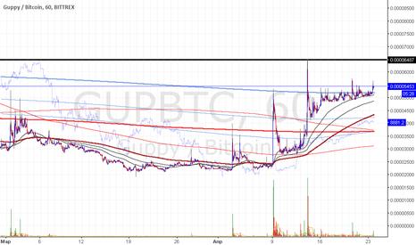 GUPBTC: gup