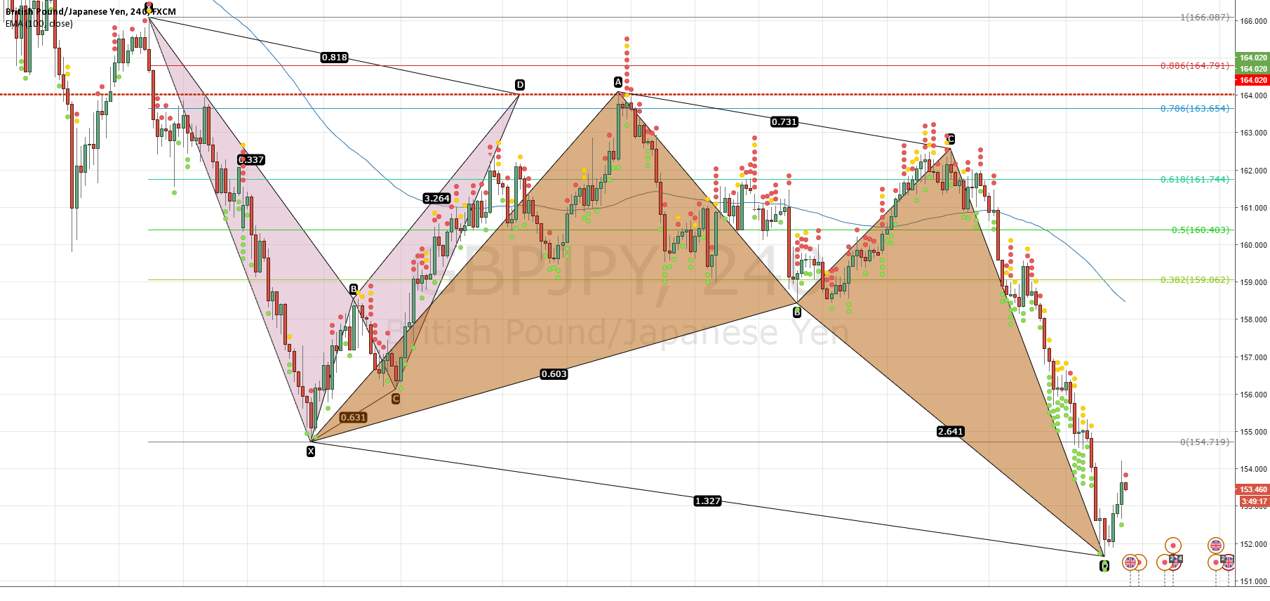 GBPJPY Bullish Butterfly