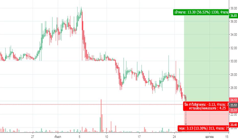 GNOUSD: pending buy GNO