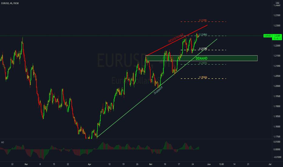 forex kurzus az euróban
