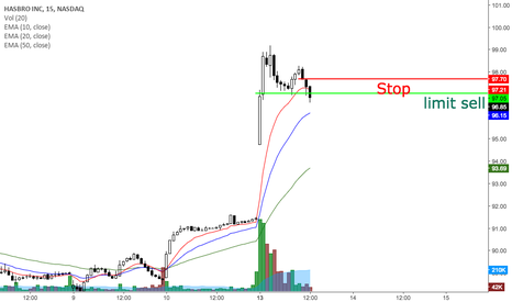 HAS: HAS potential day trade