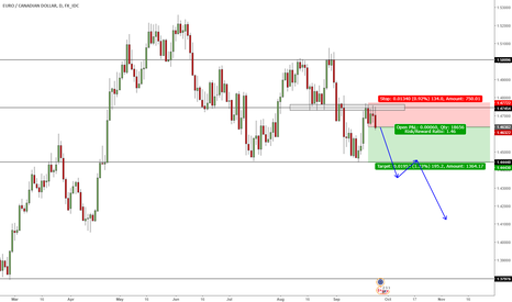 EURCAD: EURCAD- PAIRING STRENGTH AGAINST WEAKNESS
