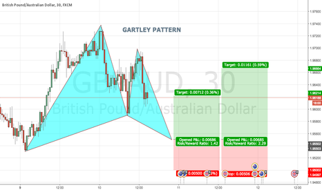 GBPAUD: GBPAUD 30 Bullish GARTLEY PATTERN @ 1.9550