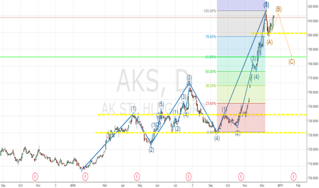 AKS: AKS Long postion long term