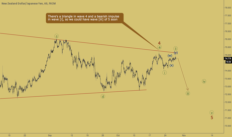 NZDJPY: NZDJPY - wave [iii] is about to start