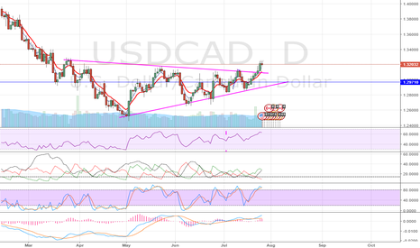 USDCAD: $USDCAD Symmetrical Triangle Pattern Break