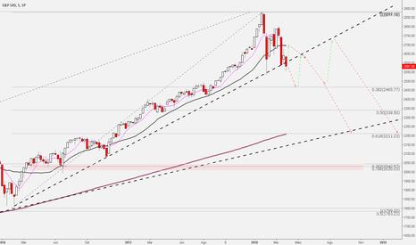SPX: S&P 500 rompendo a LTA de longo prazo