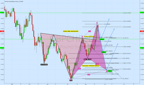 GBPCHF: Analysis and Possible looking for Setup