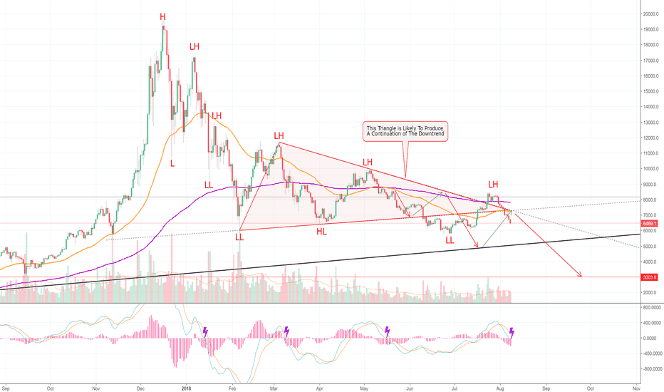 BTCUSD: The Downtrend Continues! BITCOIN! (BTC) >=D