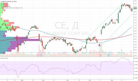 CE: BUY CE Target - 80