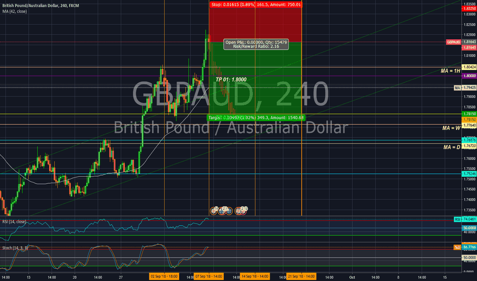 GBPAUD: Short position in GBP/AUD