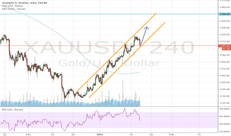XAUUSD: Gold opportunity :)