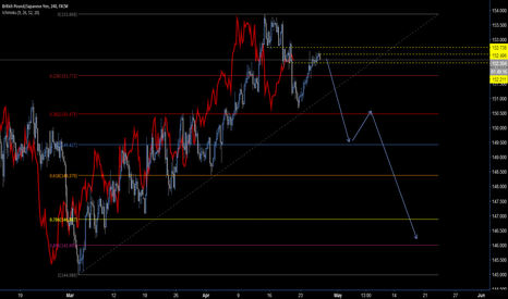 GBPJPY: GBPJPY SELL152.60