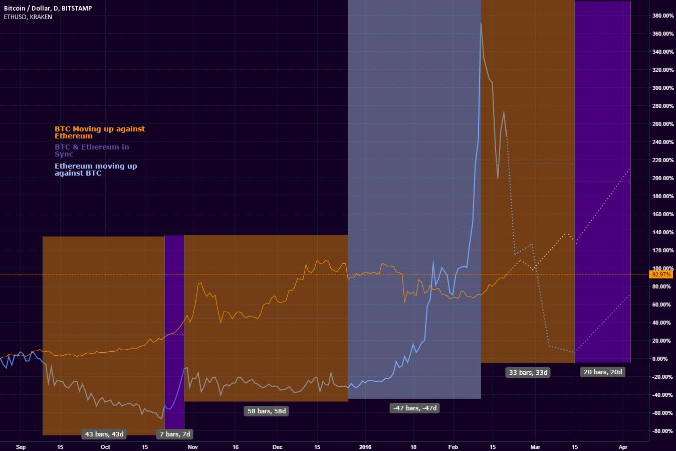 Bitcoin & Ethereum: A price comparison