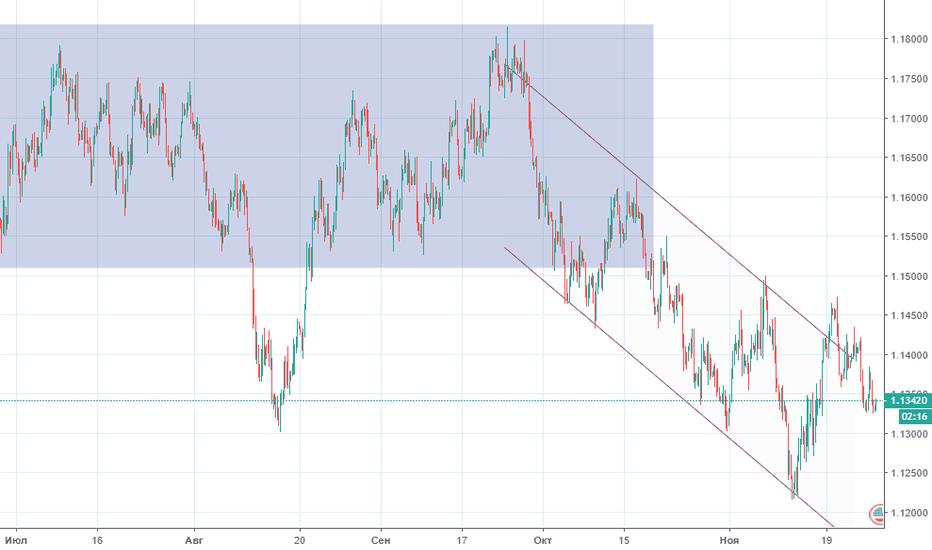 EURUSD: Прогноз по EUR/USD на 27.11.2018