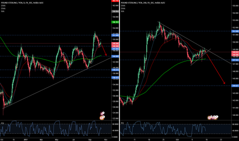 GBPJPY: Heading to 144