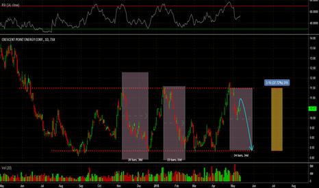 CPG: CPG headed lower?