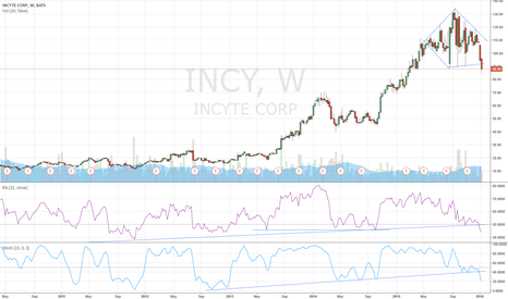 INCY: INCY - NICE & CLEAN TOP DIAMOND BREAKOUT
