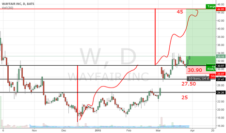 W: Wayfair Inc