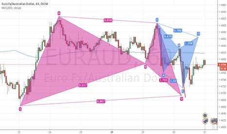 EURAUD: Bat Pattern and Cypher Pattern