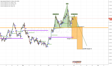 NZDUSD: NZDUSD - Waiting for Wheeler (Wheels Down)