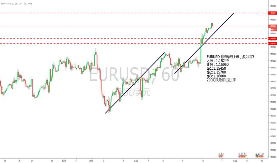 EURUSD: EURUSD 回踩短多